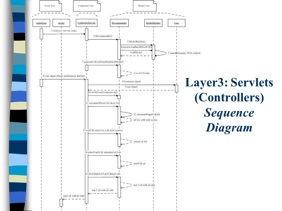 Layer3: Servlets (Controllers) Sequence Diagram