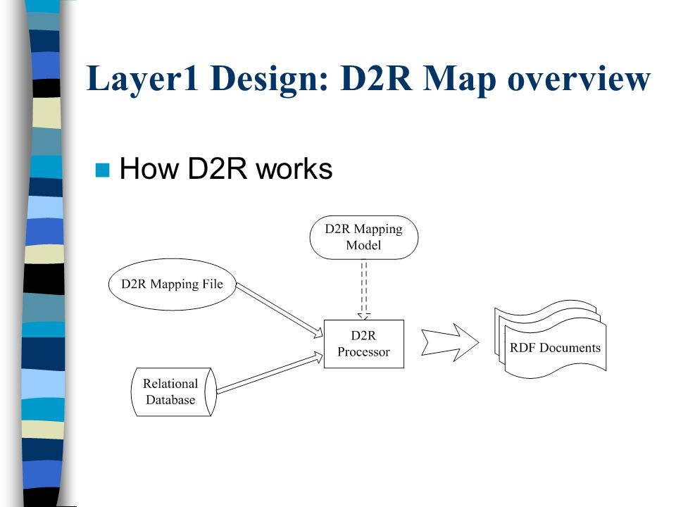 Layer1 Design: D2R Map overview How D2R works