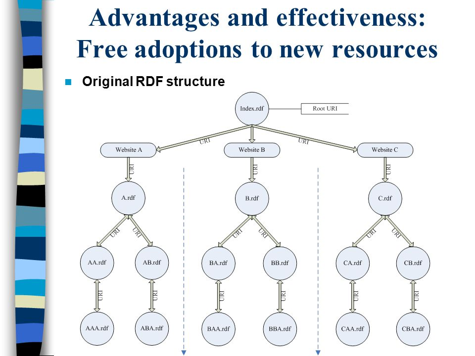 Advantages and effectiveness: Free adoptions to new resources Original RDF structure