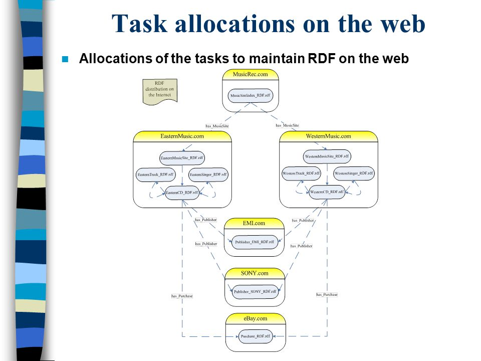 Task allocations on the web Allocations of the tasks to maintain RDF on the web