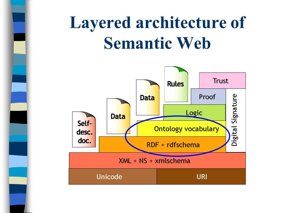 Layered architecture of Semantic Web