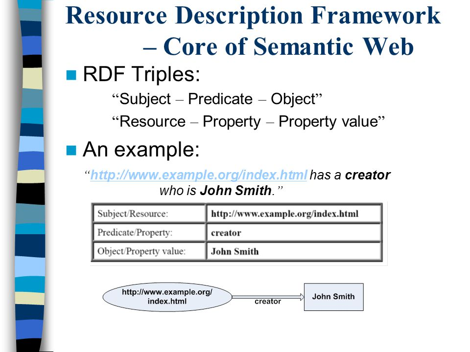 "Resource Description Framework – Core of Semantic Web RDF Triples: "" Subject – Predicate – Object "" "" Resource – Property – Property value "" An exampl"