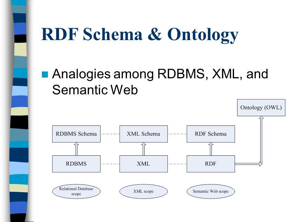RDF Schema & Ontology Analogies among RDBMS, XML, and Semantic Web