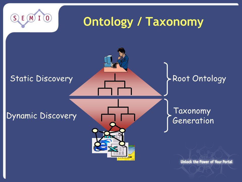Ontology / Taxonomy Root Ontology Taxonomy Generation Static Discovery Dynamic Discovery
