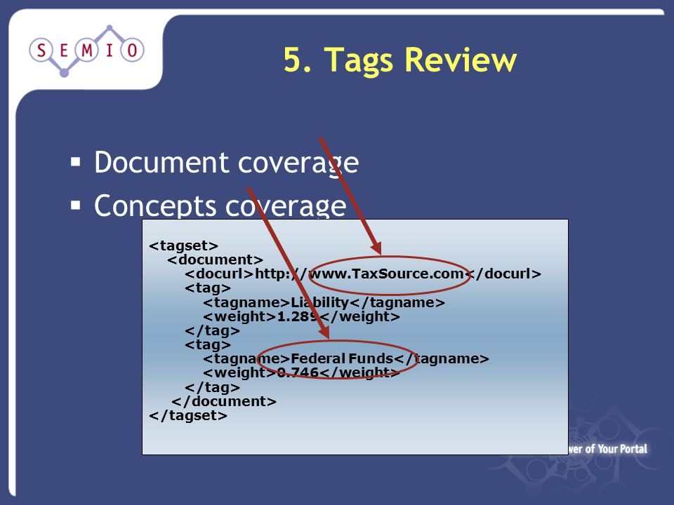 5. Tags Review  Document coverage  Concepts coverage http://www.TaxSource.com Liability 1.289 Federal Funds 0.746