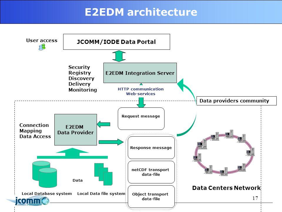 17 E2EDM architecture E2EDM Integration Server E2EDM Data Provider Data providers community HTTP communication Web-services Local Database systemLocal