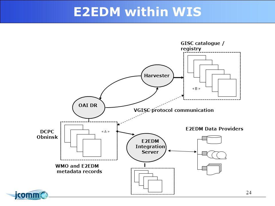 24 E2EDM within WIS Harvester OAI DR DCPC Obninsk WMO and E2EDM metadata records «A» «B» GISC catalogue / registry E2EDM Integration Server E2EDM Data