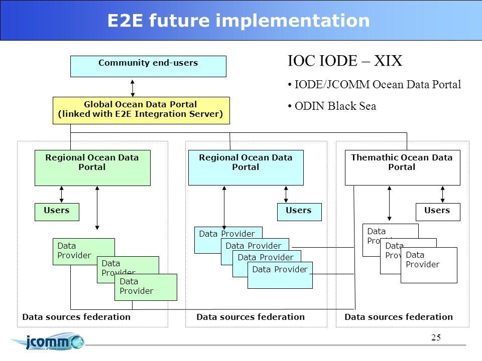25 ETDMP IODE/JCOMM Ocean Data Portal Scheme for regional/task-oriented approach Community end-users Global Ocean Data Portal (linked with E2E Integra