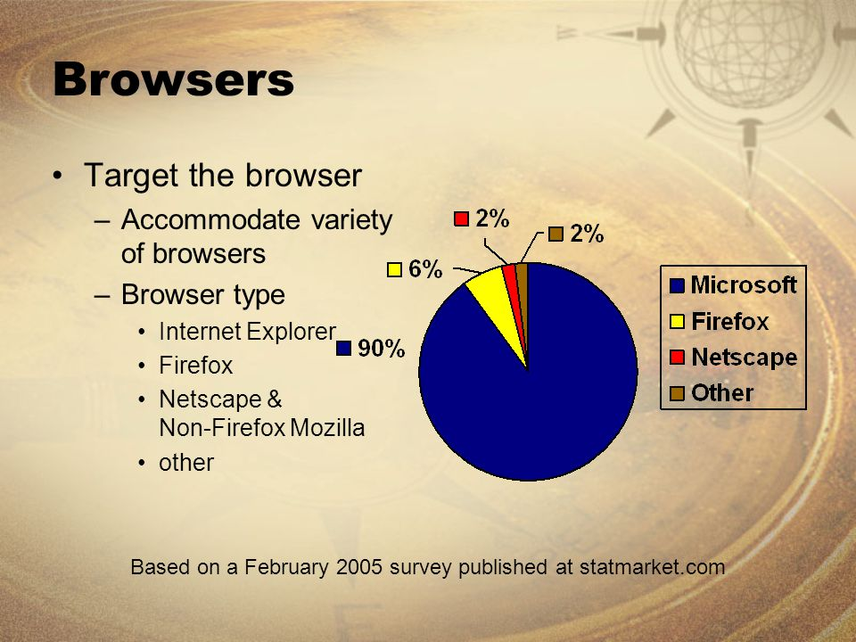 Browsers Target the browser –Accommodate variety of browsers –Browser type Internet Explorer Firefox Netscape & Non-Firefox Mozilla other Based on a February 2005 survey published at statmarket.com