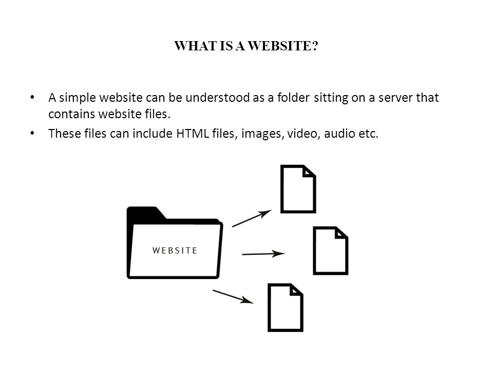 WHAT IS A WEBSITE.The structure of the files inside a website folder is called the directory tree.