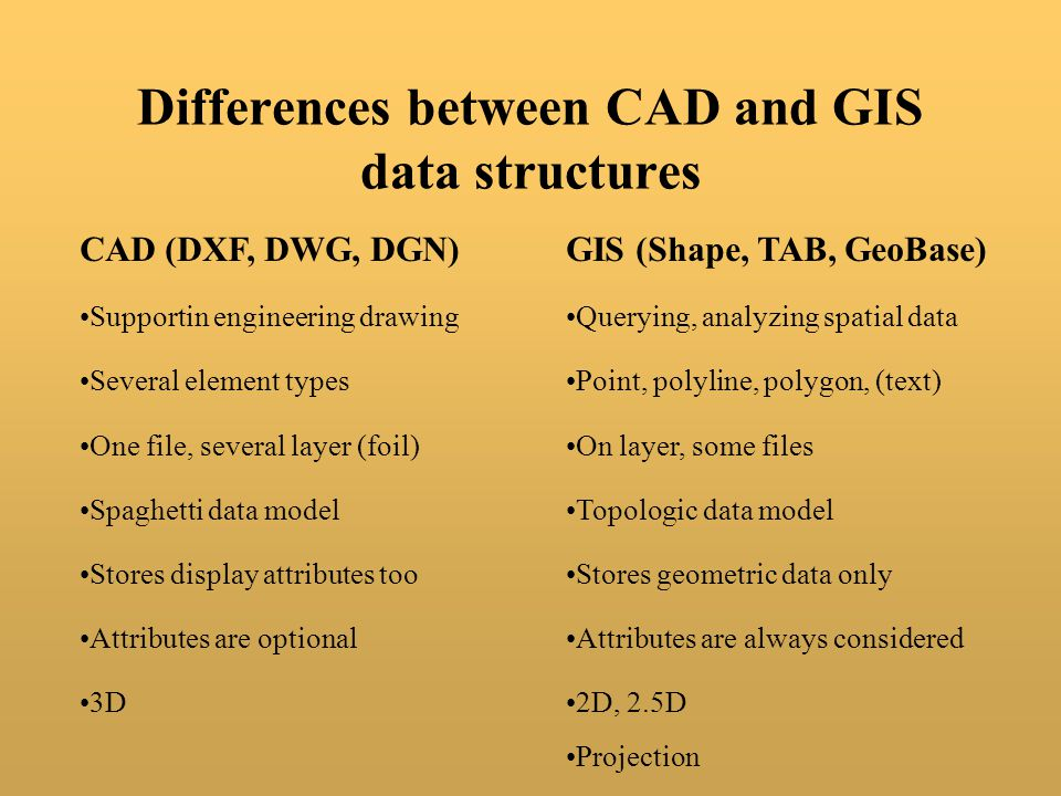 Differences between CAD and GIS data structures CAD (DXF, DWG, DGN)GIS (Shape, TAB, GeoBase) Several element typesPoint, polyline, polygon, (text) One file, several layer (foil)On layer, some files Spaghetti data modelTopologic data model Stores display attributes tooStores geometric data only Supportin engineering drawingQuerying, analyzing spatial data Attributes are optionalAttributes are always considered 3D2D, 2.5D Projection