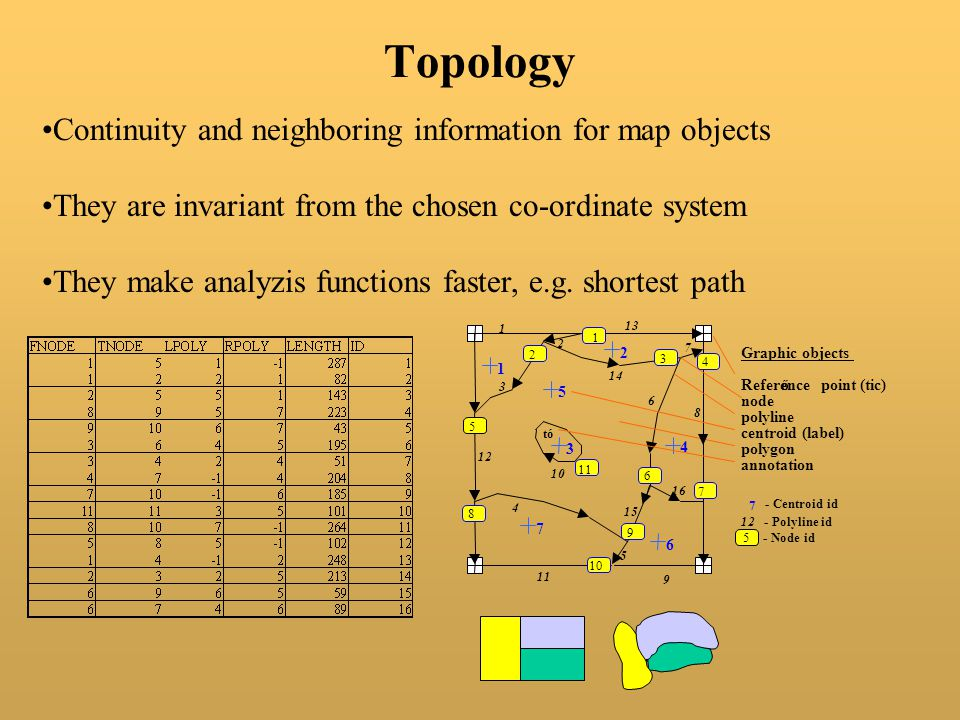 Continuity and neighboring information for map objects They are invariant from the chosen co-ordinate system They make analyzis functions faster, e.g.