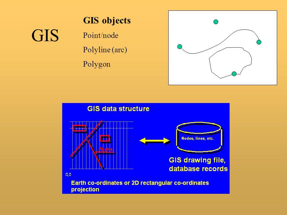 GIS GIS objects Point/node Polyline (arc) Polygon