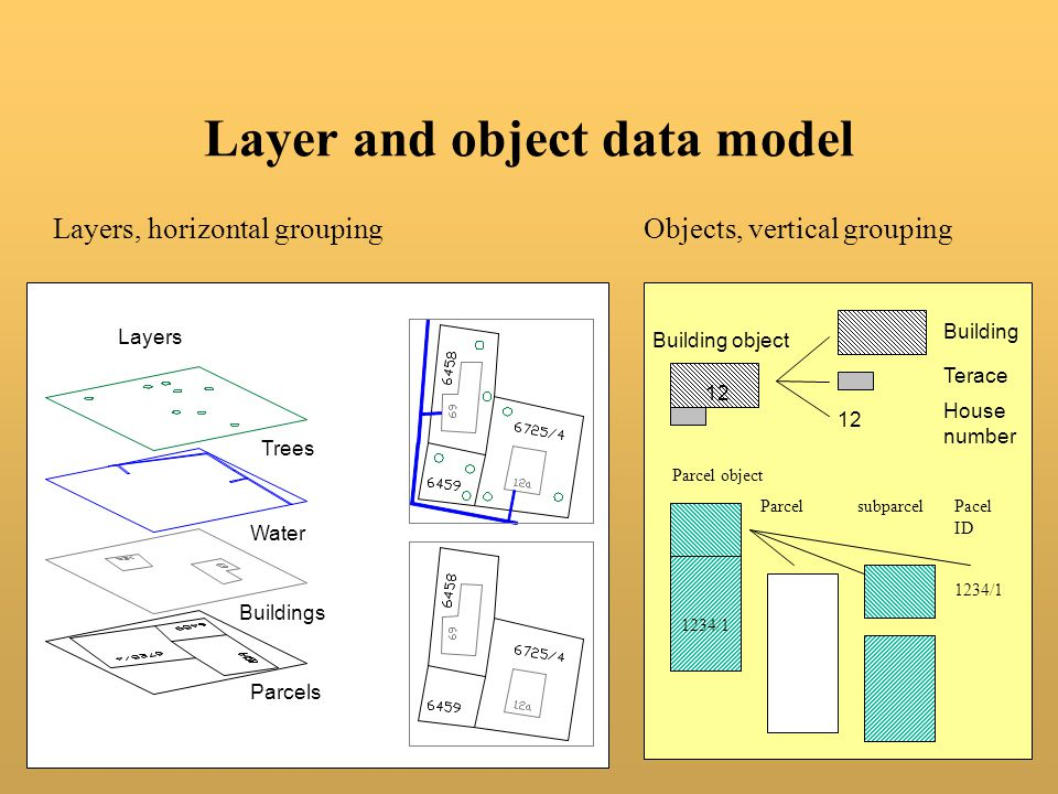 Layer and object data model Layers, horizontal groupingObjects, vertical grouping Parcel object 1234/1 ParcelsubparcelPacel ID Building object 12 Building Terace House number Parcels Buildings Water Trees Layers