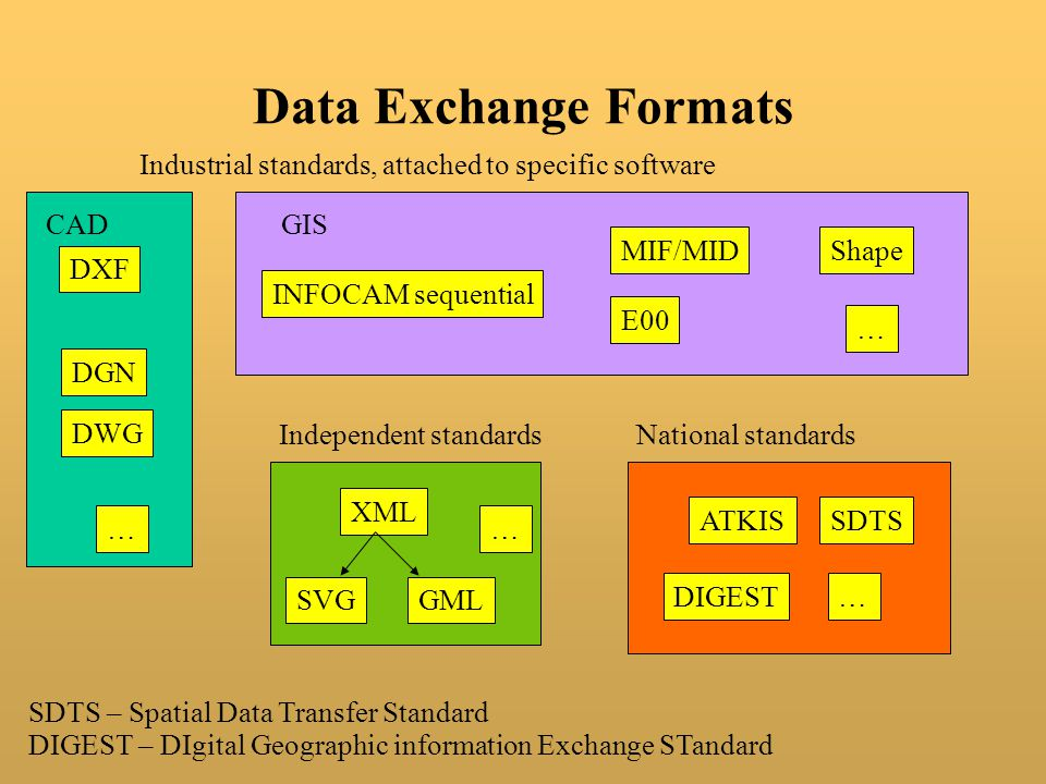 Data Exchange Formats DXF MIF/MID ATKIS E00 Shape INFOCAM sequential DGN DWG SDTS XML SVGGML Industrial standards, attached to specific software National standardsIndependent standards CADGIS … … … … SDTS – Spatial Data Transfer Standard DIGEST DIGEST – DIgital Geographic information Exchange STandard