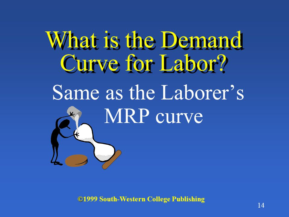 13 Why is the MRP Curve downward sloping? Due to the law of diminishing returns © ©1999 South-Western College Publishing