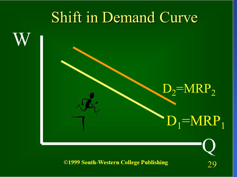 28 Shifts in the MRP curve, the firms demand curve for labor, can be caused by:  Changes in the product price  Changes in productivity of labor