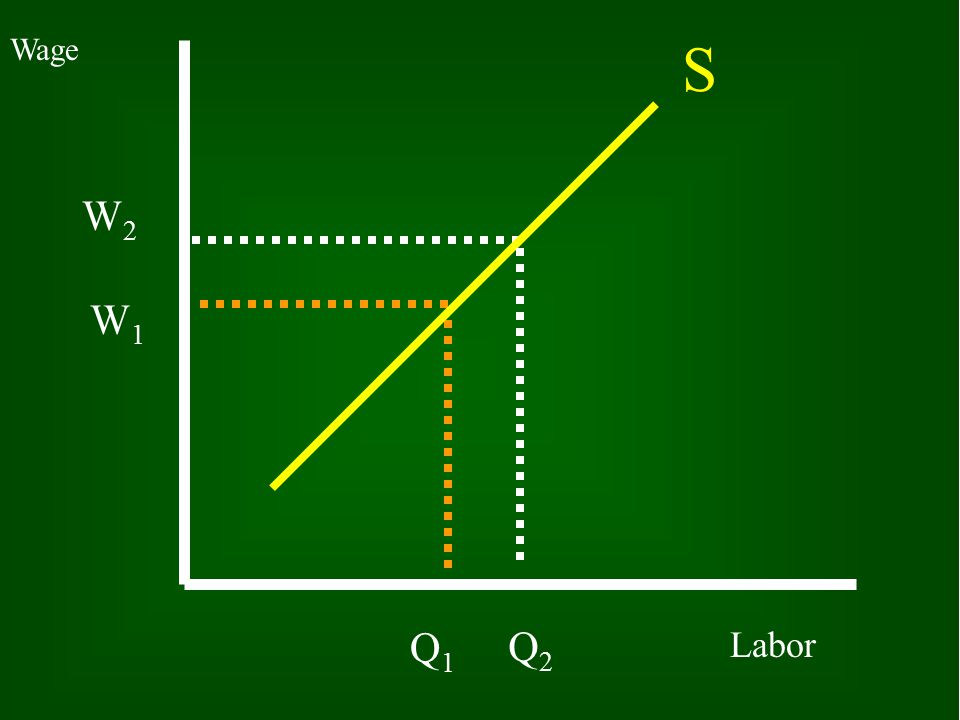 30 What is a Supply Curve for labor.
