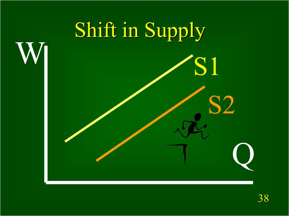 37 What can cause a shift in the Supply Curve for Labor.