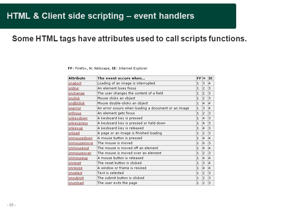 - 69 - HTML & Client side scripting – event handlers Some HTML tags have attributes used to call scripts functions.