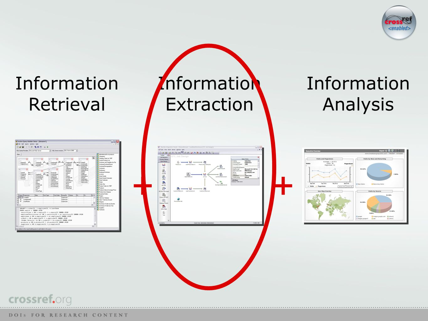 ++ Information Retrieval Information Extraction Information Analysis