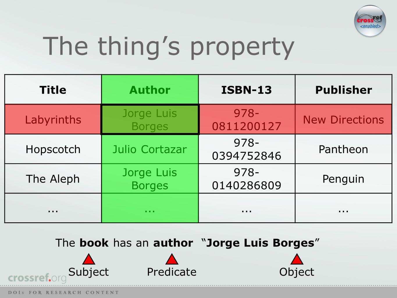 TitleAuthorISBN-13Publisher Labyrinths Jorge Luis Borges 978- 0811200127 New Directions HopscotchJulio Cortazar 978- 0394752846 Pantheon The Aleph Jorge Luis Borges 978- 0140286809 Penguin...