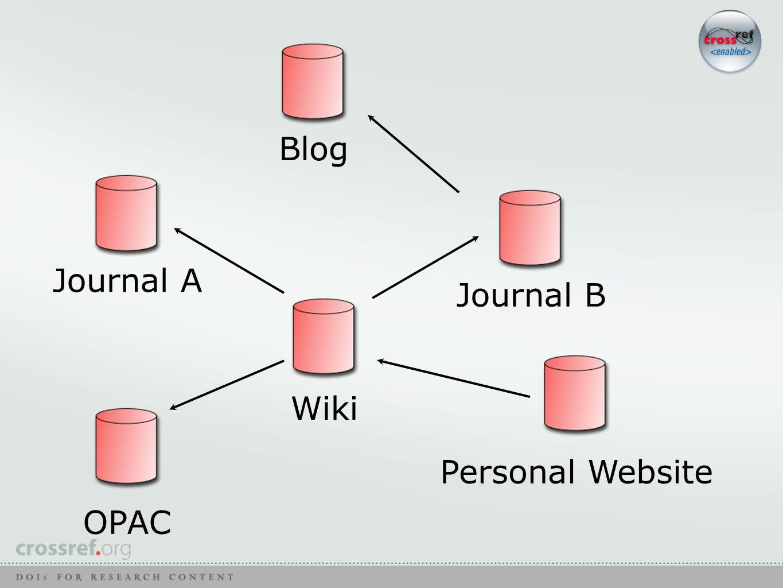 Journal A Journal B Wiki Blog Personal Website OPAC