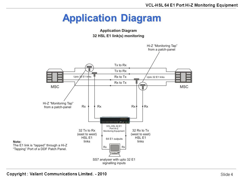 Slide 5 Copyright : Valiant Communications Limited.