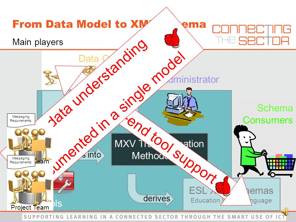 From Data Model to XML Schema Tools Administrator Data Owners XML Schemas Custom Data Model MXV Transformation Methodology ESL XML Schemas Education Sector Language feeds into derives ESDM Education Sector Data Model Schema Consumers End-to-end tool support Main players Shared data understanding Documented in a single model Project Team Messaging Requirements