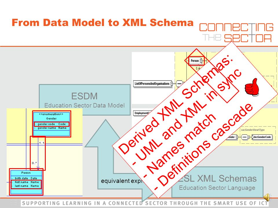 ESL XML Schemas Education Sector Language ESDM Education Sector Data Model equivalent expressions From Data Model to XML Schema Derived XML Schemas: - UML and XML in sync - Names match - Definitions cascade