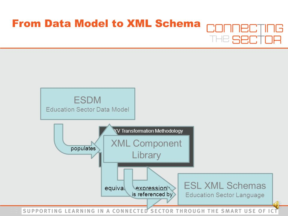 MXV Transformation Methodology ESL XML Schemas Education Sector Language ESDM Education Sector Data Model equivalent expressions XML Component Library populates is referenced by From Data Model to XML Schema