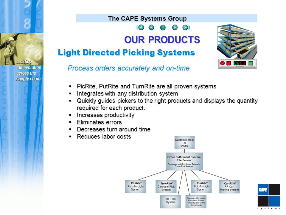 The CAPE Systems Group Light Directed Picking Systems Process orders accurately and on-time  PicRite, PutRite and TurnRite are all proven systems  Integrates with any distribution system  Quickly guides pickers to the right products and displays the quantity required for each product.