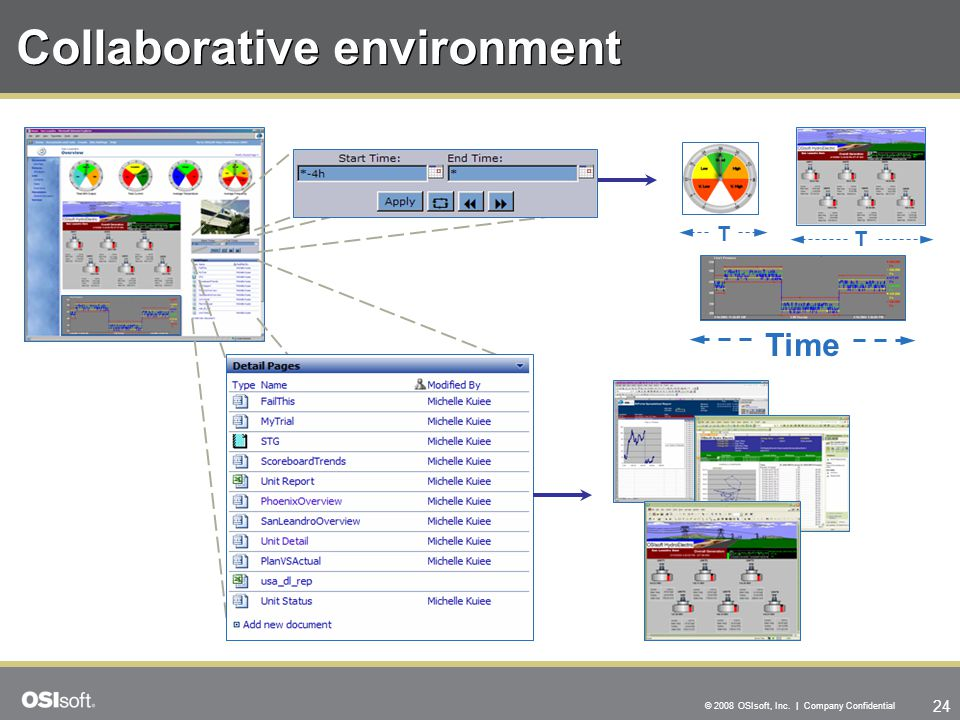 24 © 2008 OSIsoft, Inc. | Company Confidential Collaborative environment T Time T