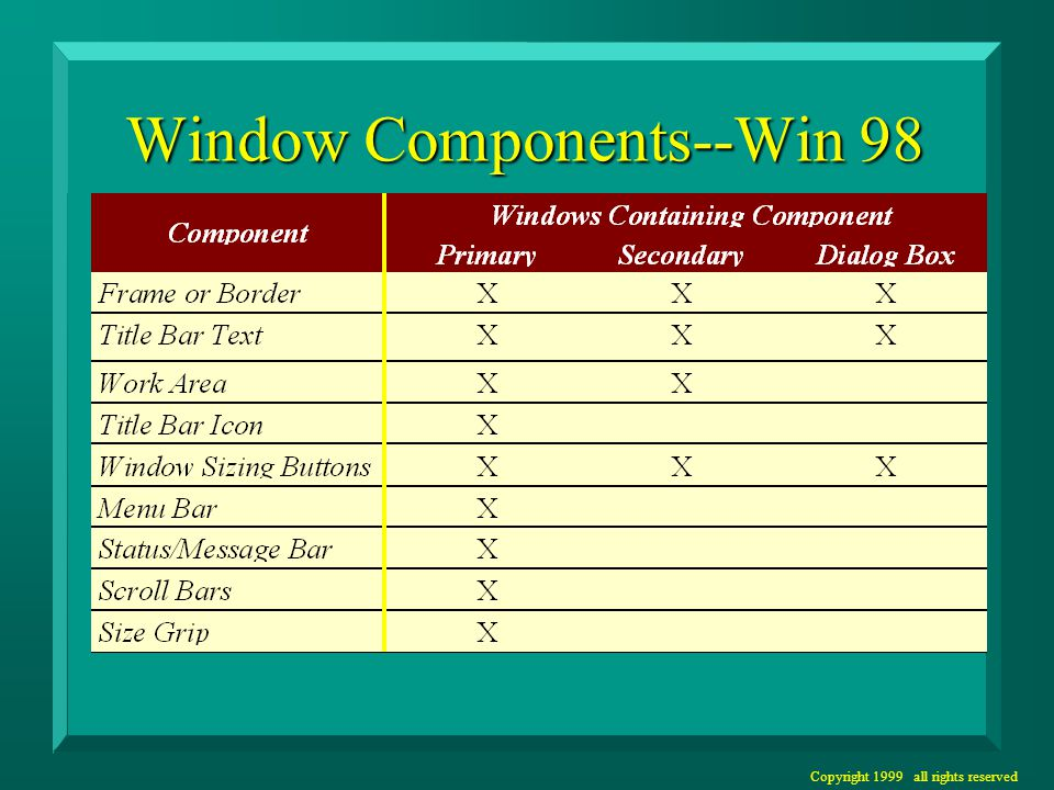 Copyright 1999 all rights reserved Window Components--Win 98