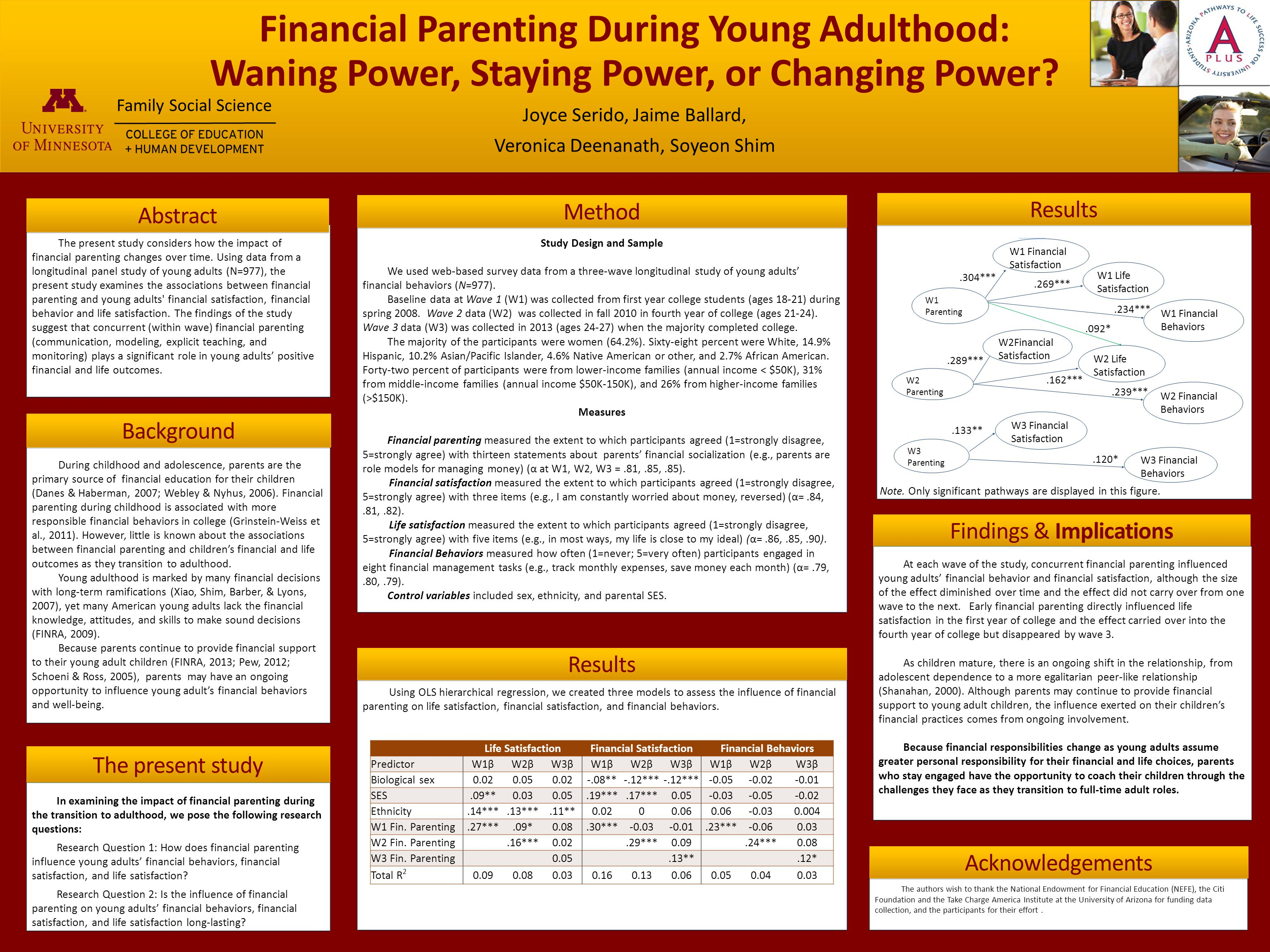 Financial Parenting During Young Adulthood: Waning Power, Staying Power, or Changing Power? Joyce Serido, Jaime Ballard, Veronica Deenanath, Soyeon Sh
