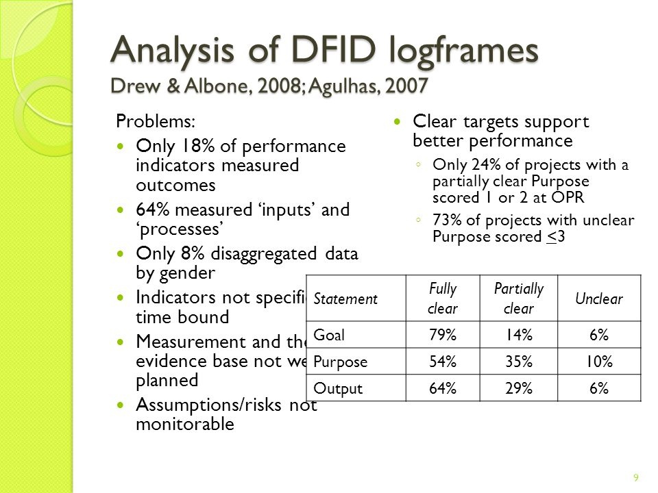Analysis of DFID logframes Drew & Albone, 2008; Agulhas, 2007 Problems: Only 18% of performance indicators measured outcomes 64% measured 'inputs' and