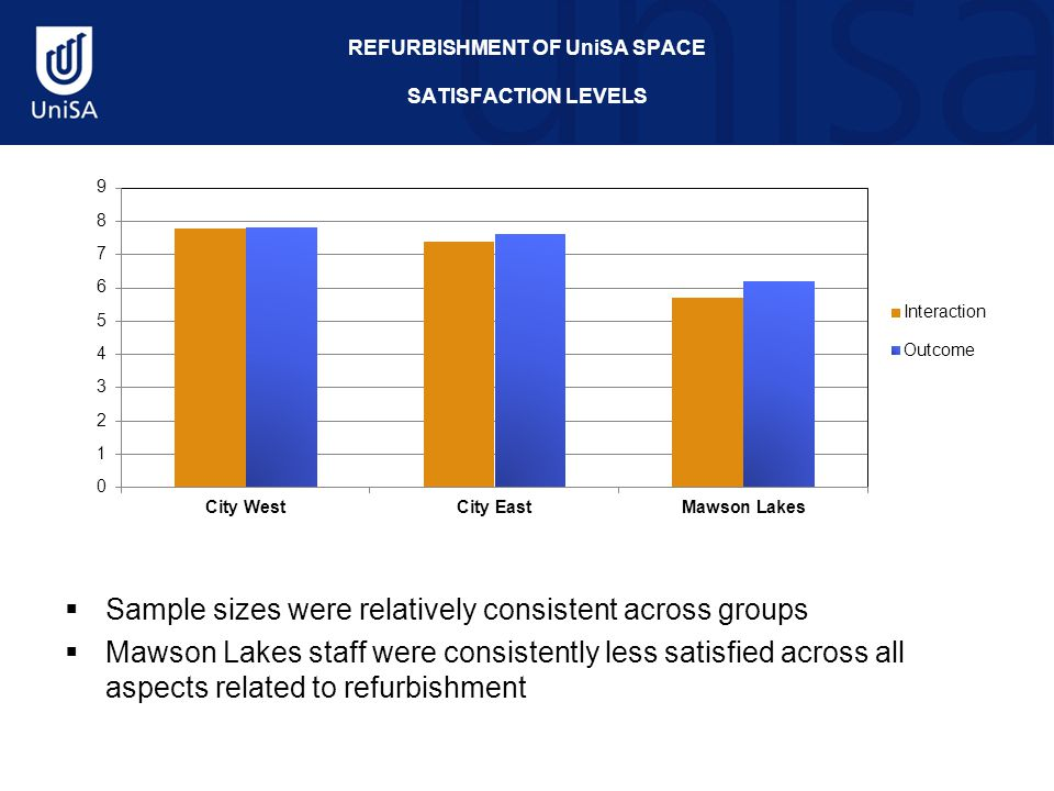 REFURBISHMENT OF UniSA SPACE SATISFACTION LEVELS  Sample sizes were relatively consistent across groups  Mawson Lakes staff were consistently less satisfied across all aspects related to refurbishment