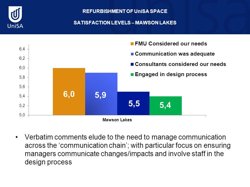 REFURBISHMENT OF UniSA SPACE SATISFACTION LEVELS – MAWSON LAKES Verbatim comments elude to the need to manage communication across the 'communication chain'; with particular focus on ensuring managers communicate changes/impacts and involve staff in the design process