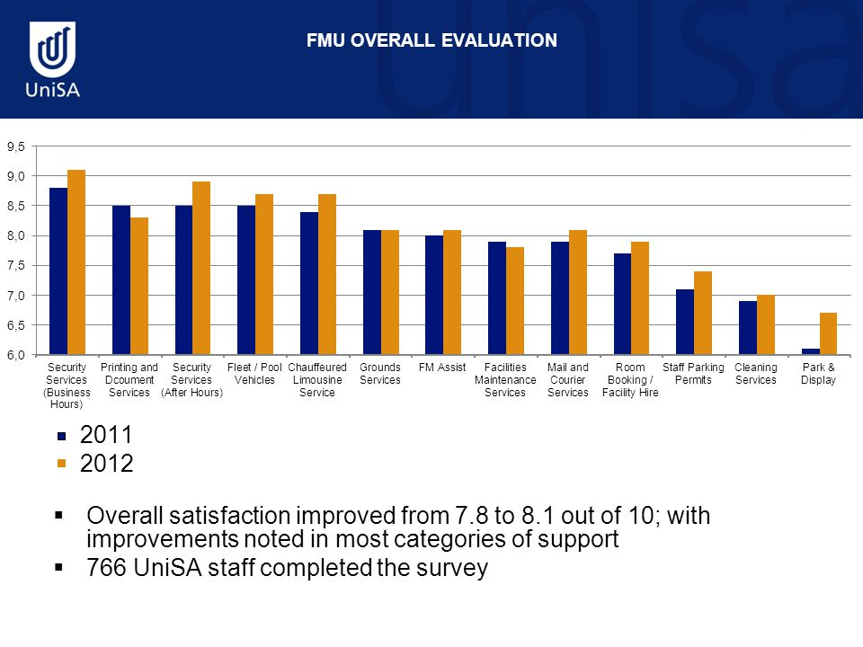 FMU OVERALL EVALUATION 2011 2012  Overall satisfaction improved from 7.8 to 8.1 out of 10; with improvements noted in most categories of support  766 UniSA staff completed the survey