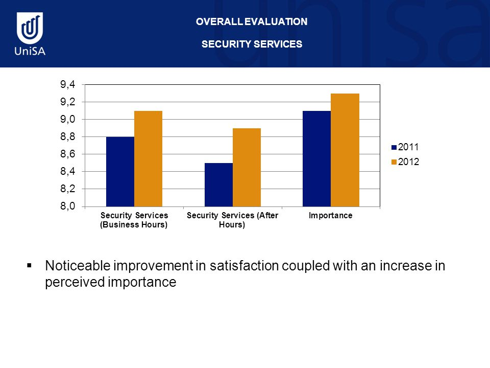 OVERALL EVALUATION SECURITY SERVICES  Noticeable improvement in satisfaction coupled with an increase in perceived importance