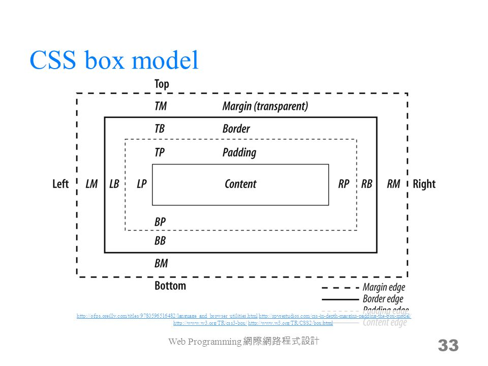 CSS box model Web Programming 網際網路程式設計 33 http://ofps.oreilly.com/titles/9780596516482/language_and_browser_utilities.htmlhttp://ofps.oreilly.com/titles/9780596516482/language_and_browser_utilities.html http://spyrestudios.com/css-in-depth-margins-padding-the-box-model/ http://www.w3.org/TR/css3-box/ http://www.w3.org/TR/CSS2/box.htmlhttp://spyrestudios.com/css-in-depth-margins-padding-the-box-model/ http://www.w3.org/TR/css3-box/http://www.w3.org/TR/CSS2/box.html