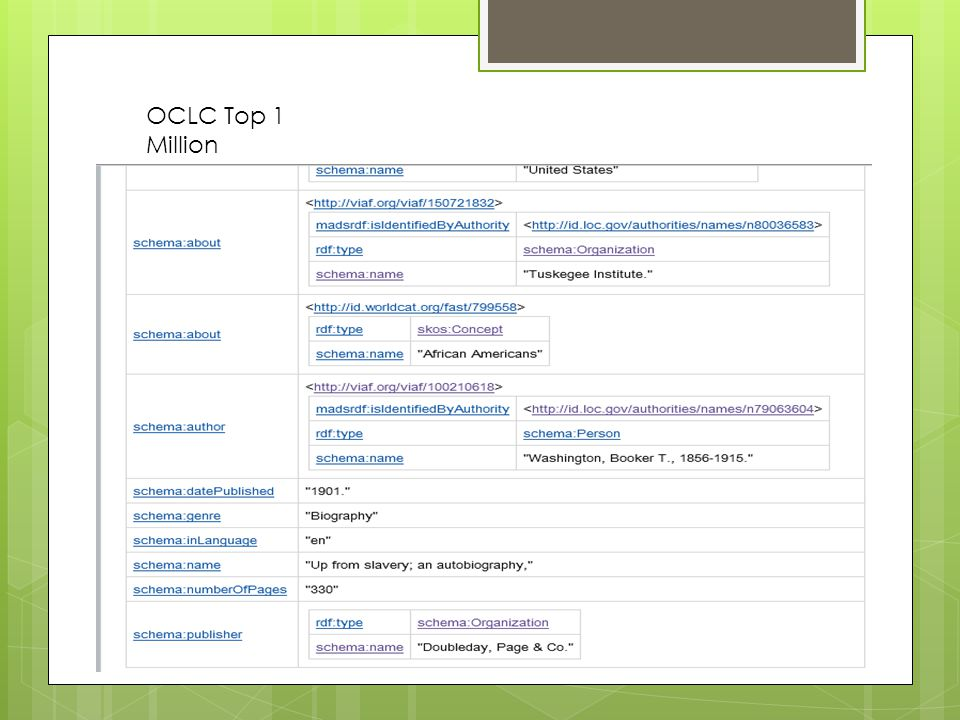 OCLC Top 1 Million
