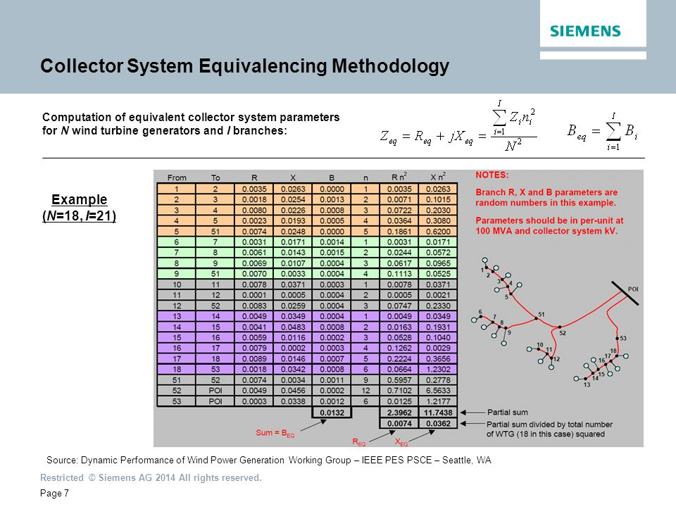 Restricted © Siemens AG 2014 All rights reserved. Source: Dynamic Performance of Wind Power Generation Working Group – IEEE PES PSCE – Seattle, WA Col