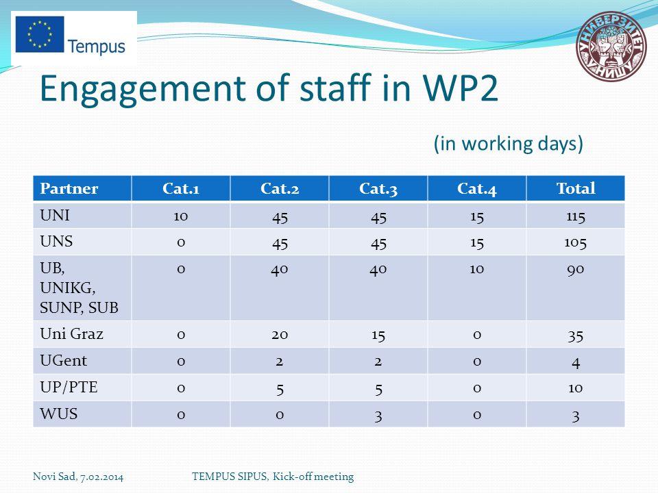 Engagement of staff in WP2 (in working days) PartnerCat.1Cat.2Cat.3Cat.4Total UNI1045 15115 UNS045 15105 UB, UNIKG, SUNP, SUB 040 1090 Uni Graz02015035 UGent02204 UP/PTE055010 WUS00303 Novi Sad, 7.02.2014TEMPUS SIPUS, Kick-off meeting