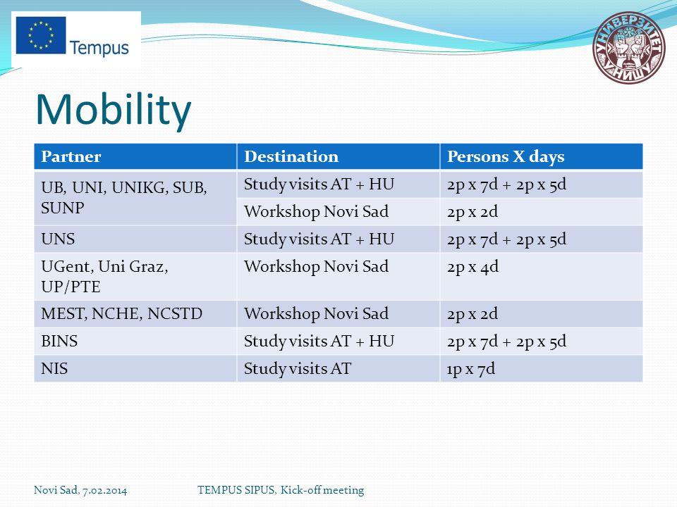 Mobility PartnerDestinationPersons X days UB, UNI, UNIKG, SUB, SUNP Study visits AT + HU2p x 7d + 2p x 5d Workshop Novi Sad2p x 2d UNSStudy visits AT + HU2p x 7d + 2p x 5d UGent, Uni Graz, UP/PTE Workshop Novi Sad2p x 4d MEST, NCHE, NCSTDWorkshop Novi Sad2p x 2d BINSStudy visits AT + HU2p x 7d + 2p x 5d NISStudy visits AT1p x 7d Novi Sad, 7.02.2014TEMPUS SIPUS, Kick-off meeting