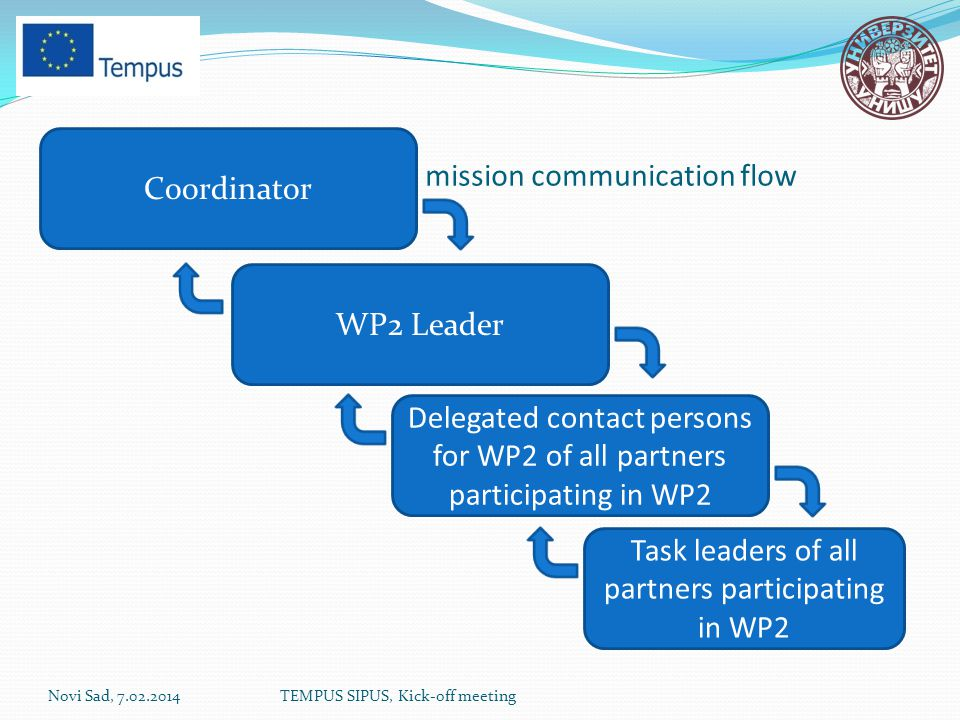 Tasks delegation/reports su mission communication flow Novi Sad, 7.02.2014TEMPUS SIPUS, Kick-off meeting Coordinator WP2 Leader Delegated contact persons for WP2 of all partners participating in WP2 Task leaders of all partners participating in WP2