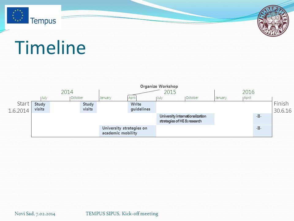 Timeline Novi Sad, 7.02.2014TEMPUS SIPUS, Kick-off meeting Start 1.6.2014 Finish 30.6.16 JulyOctoberJanuaryAprilJulyOctoberJanuaryApril Study visits University strategies on academic mobility Write guidelines University internationalization strategies of HE & research -II- Organize Workshop 201420152016