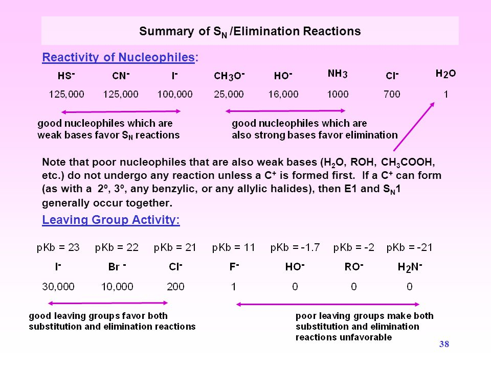 39  Draw the mechanism of the reaction of isopropyl alcohol with 48% HBr (aq.) Reactions of Alkyl Halides  What products form if concentrated H 2 SO 4 is used in place of aq.