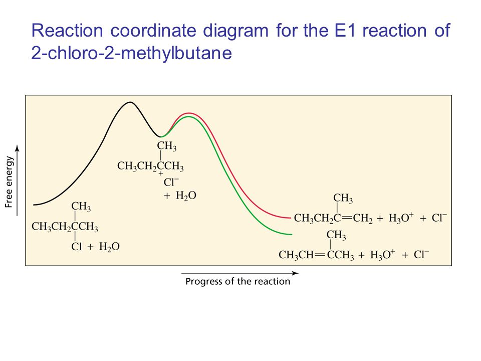 Reaction coordinate diagram for the E1 reaction of 2-chloro-2-methylbutane