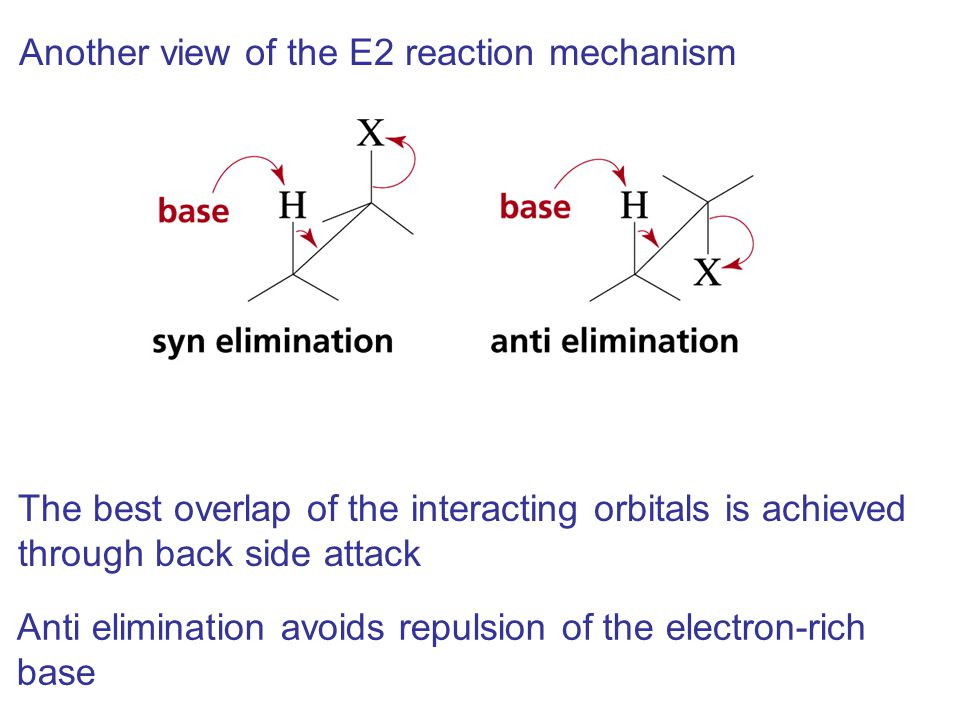 Another view of the E2 reaction mechanism The best overlap of the interacting orbitals is achieved through back side attack Anti elimination avoids re
